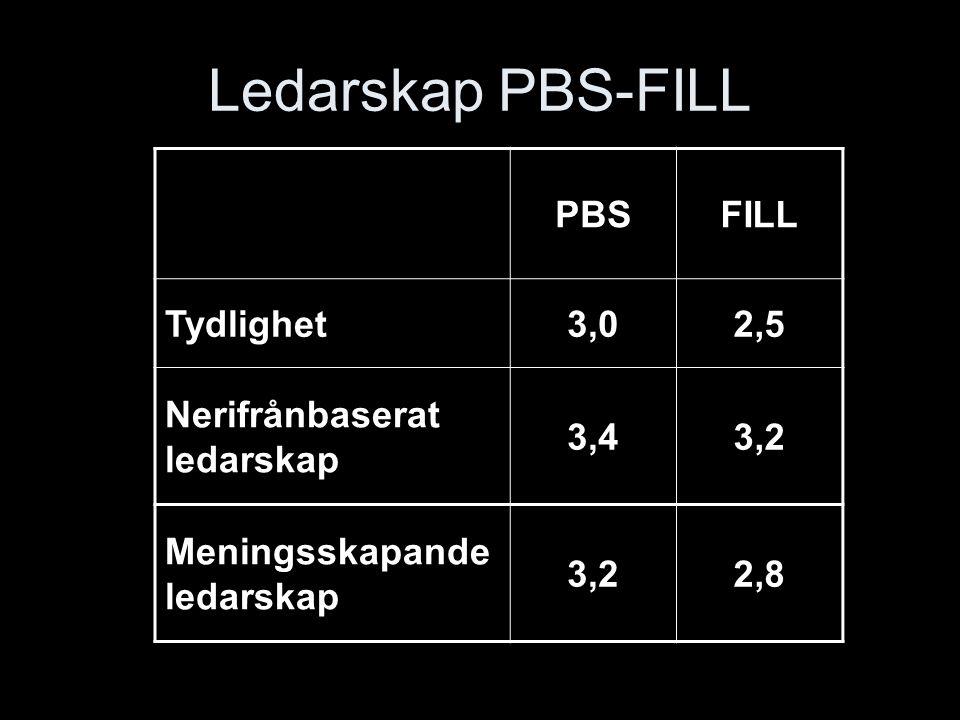 Ledarskap PBS-FILL PBSFILL Tydlighet3,02,5 Nerifrånbaserat ledarskap 3,43,2 Meningsskapande ledarskap 3,22,8