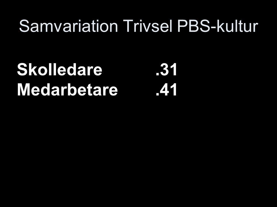 Samvariation Trivsel PBS-kultur Skolledare.31 Medarbetare.41