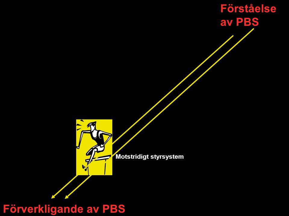 Förståelse av PBS Förverkligande av PBS Motstridigt styrsystem