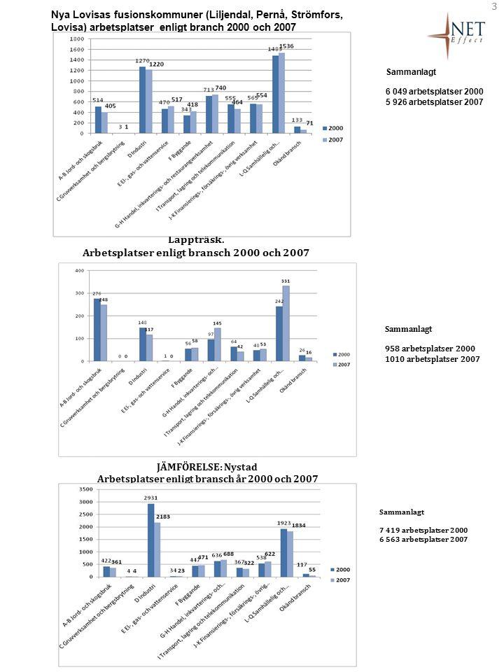 3 Sammanlagt 6 049 arbetsplatser 2000 5 926 arbetsplatser 2007 Nya Lovisas fusionskommuner (Liljendal, Pernå, Strömfors, Lovisa) arbetsplatser enligt branch 2000 och 2007 Sammanlagt 958 arbetsplatser 2000 1010 arbetsplatser 2007 JÄMFÖRELSE: Nystad Arbetsplatser enligt bransch år 2000 och 2007 Sammanlagt 7 419 arbetsplatser 2000 6 563 arbetsplatser 2007 Lappträsk.