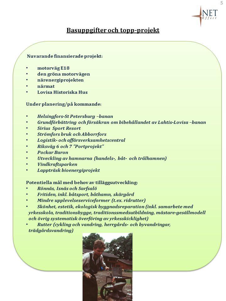 Basuppgifter och topp-projekt 5