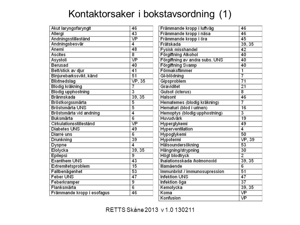 RETTS Skåne 2013 v 1.0 130211 Kontaktorsaker i bokstavsordning (1)