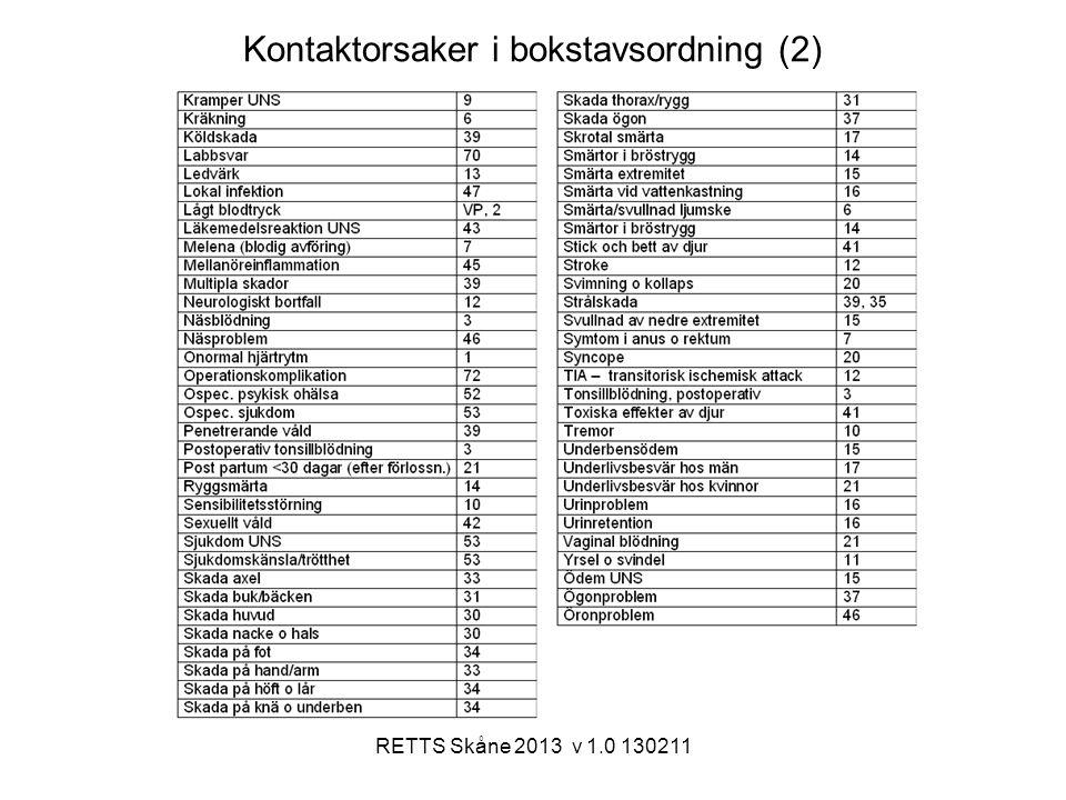 RETTS Skåne 2013 v 1.0 130211 Kontaktorsaker i bokstavsordning (2)