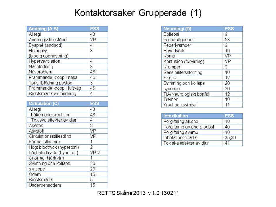 RETTS Skåne 2013 v 1.0 130211 Kontaktorsaker Grupperade (1)