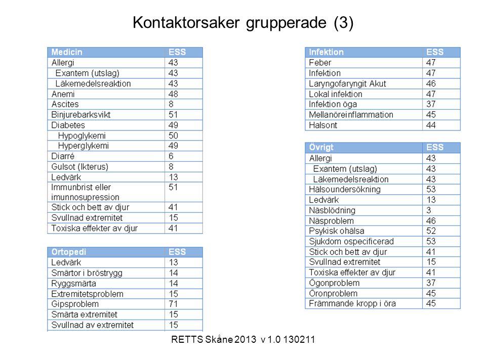 RETTS Skåne 2013 v 1.0 130211 Kontaktorsaker grupperade (3)
