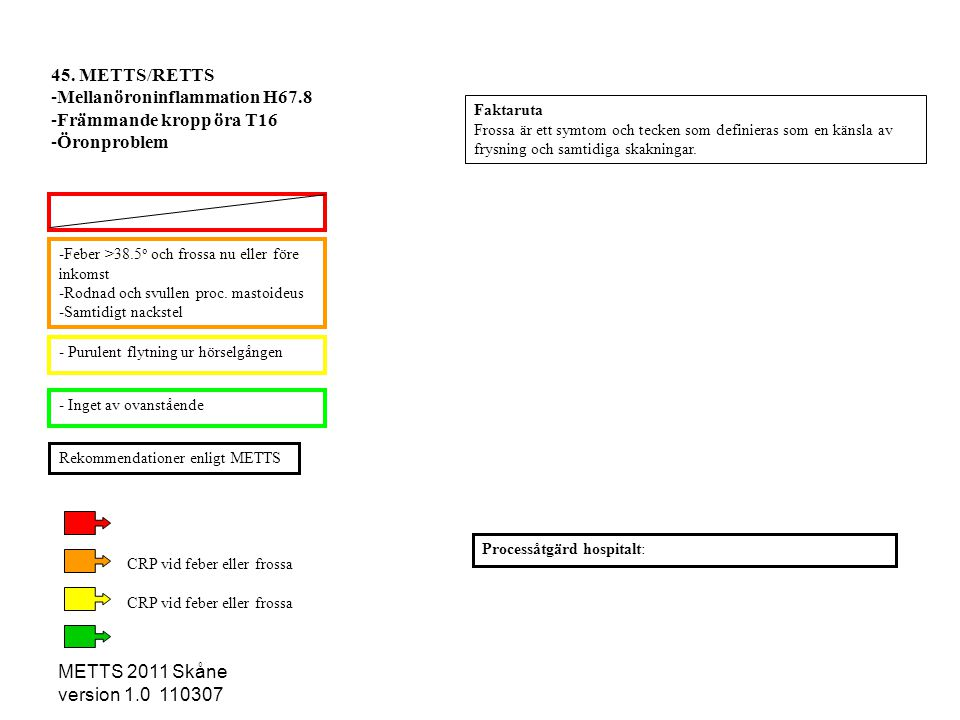 METTS 2011 Skåne version 1.0 110307 -Feber >38.5 o och frossa nu eller före inkomst -Rodnad och svullen proc. mastoideus -Samtidigt nackstel - Purulen