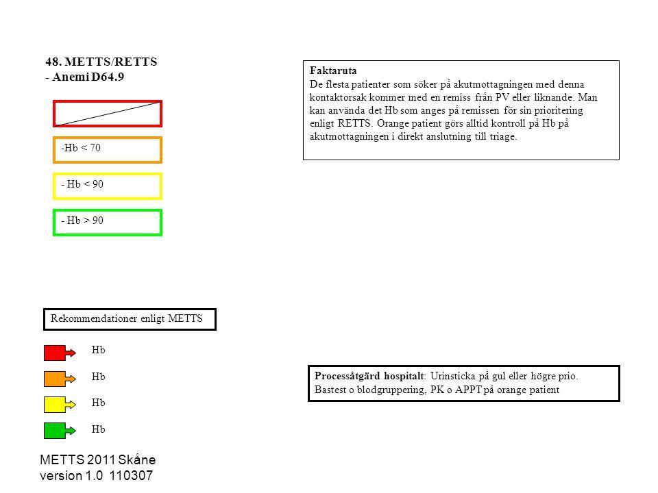 METTS 2011 Skåne version 1.0 110307 -Hb < 70 - Hb < 90 - Hb > 90 Processåtgärd hospitalt: Urinsticka på gul eller högre prio. Bastest o blodgruppering