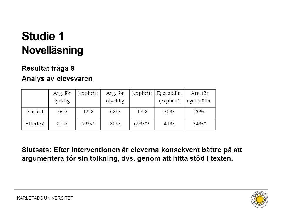 KARLSTADS UNIVERSITET Studie 1 Novelläsning Resultat fråga 8 Analys av elevsvaren Slutsats: Efter interventionen är eleverna konsekvent bättre på att argumentera för sin tolkning, dvs.