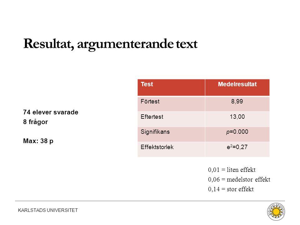 KARLSTADS UNIVERSITET 74 elever svarade 8 frågor Max: 38 p 0,01 = liten effekt 0,06 = medelstor effekt 0,14 = stor effekt TestMedelresultat Förtest8,99 Eftertest13,00 Signifikansp=0.000 Effektstorleke 2 =0,27 Resultat, argumenterande text