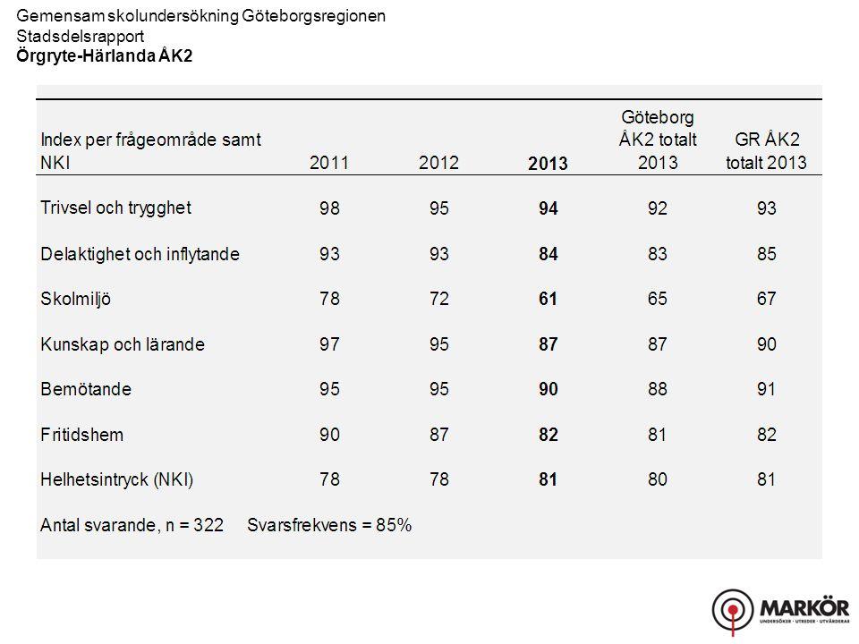 Gemensam skolundersökning Göteborgsregionen Stadsdelsrapport Örgryte-Härlanda ÅK2