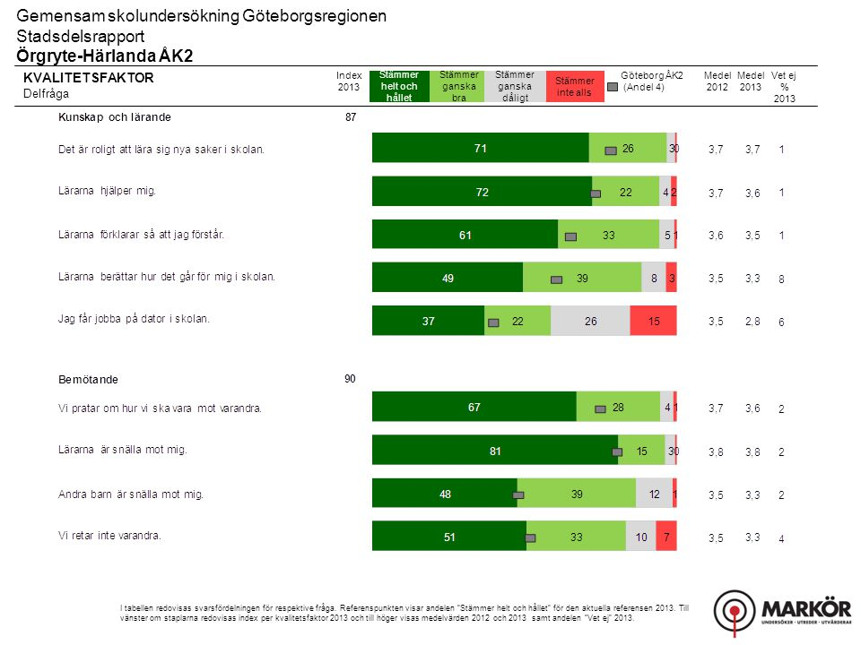 KVALITETSFAKTOR Delfråga Stämmer helt och hållet Stämmer ganska bra Stämmer ganska dåligt Stämmer inte alls Gemensam skolundersökning Göteborgsregionen Stadsdelsrapport Örgryte-Härlanda ÅK2 Index 2013 I tabellen redovisas svarsfördelningen för respektive fråga.