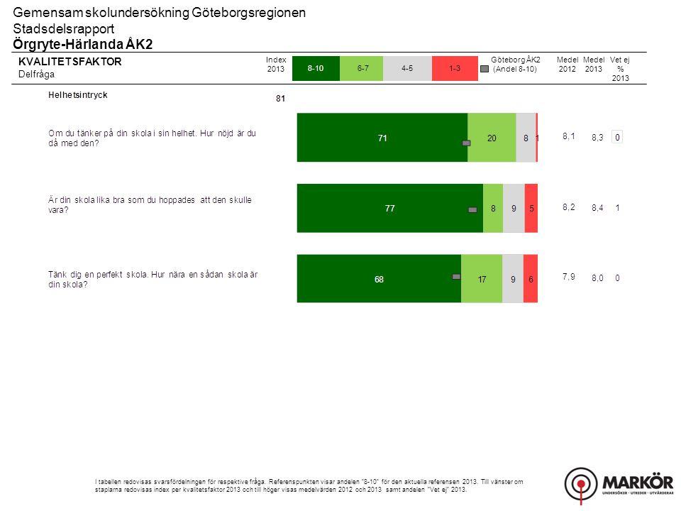 KVALITETSFAKTOR Delfråga 8-106-74-51-3 Gemensam skolundersökning Göteborgsregionen Stadsdelsrapport Örgryte-Härlanda ÅK2 Index 2013 I tabellen redovisas svarsfördelningen för respektive fråga.