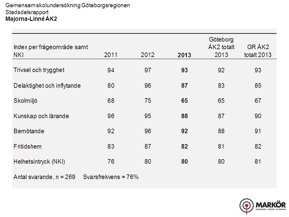 Gemensam skolundersökning Göteborgsregionen Stadsdelsrapport Majorna-Linné ÅK2