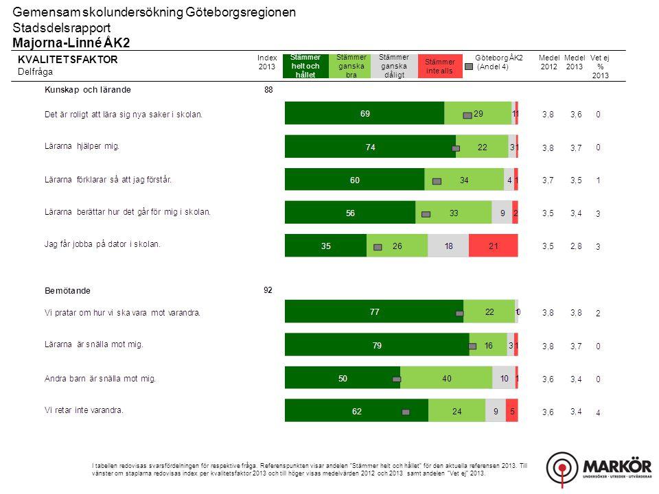 KVALITETSFAKTOR Delfråga Stämmer helt och hållet Stämmer ganska bra Stämmer ganska dåligt Stämmer inte alls Gemensam skolundersökning Göteborgsregionen Stadsdelsrapport Majorna-Linné ÅK2 Index 2013 I tabellen redovisas svarsfördelningen för respektive fråga.
