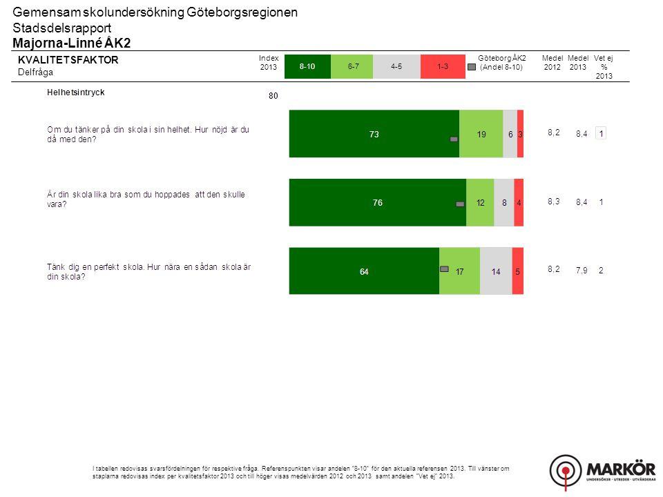 KVALITETSFAKTOR Delfråga 8-106-74-51-3 Gemensam skolundersökning Göteborgsregionen Stadsdelsrapport Majorna-Linné ÅK2 Index 2013 I tabellen redovisas svarsfördelningen för respektive fråga.