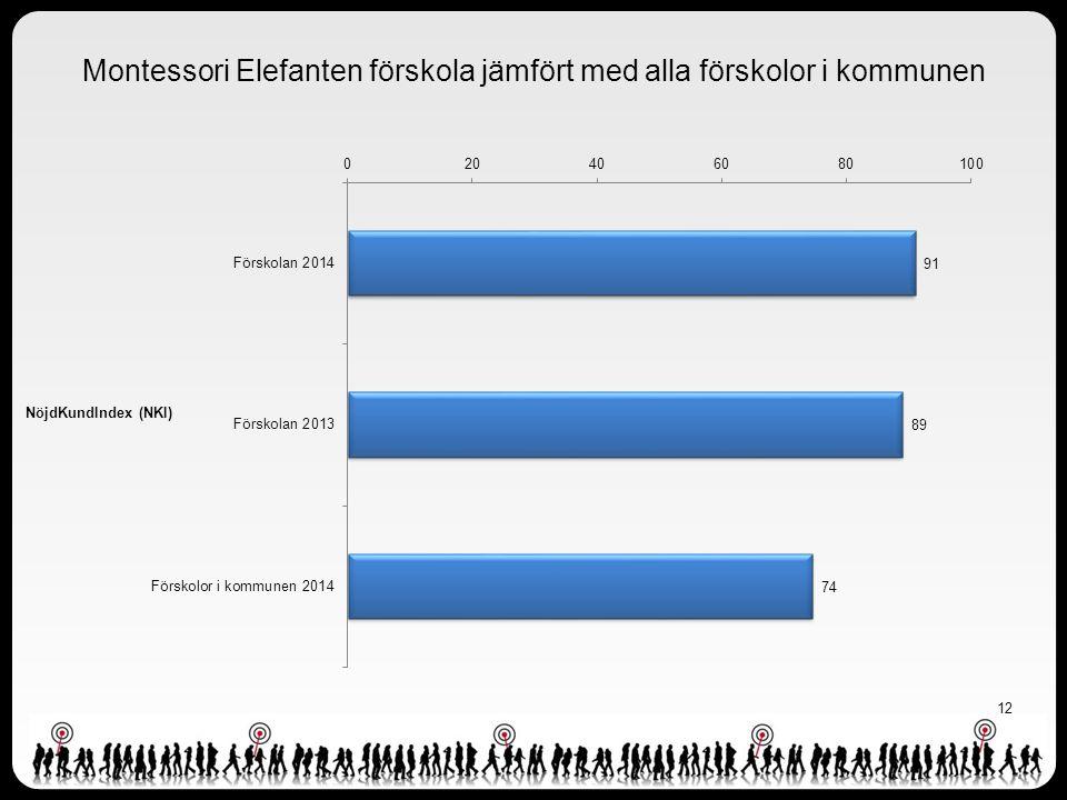 12 Montessori Elefanten förskola jämfört med alla förskolor i kommunen