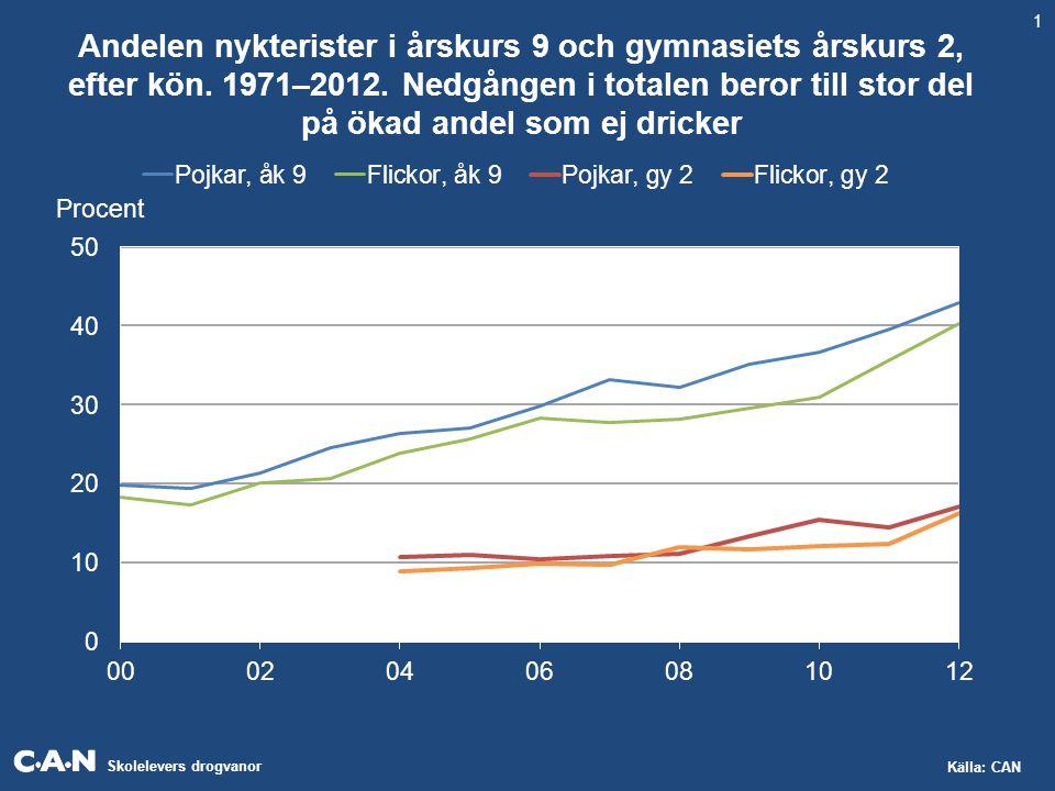 Skolelevers drogvanor Källa: CAN Andelen nykterister i årskurs 9 och gymnasiets årskurs 2, efter kön. 1971–2012. Nedgången i totalen beror till stor d