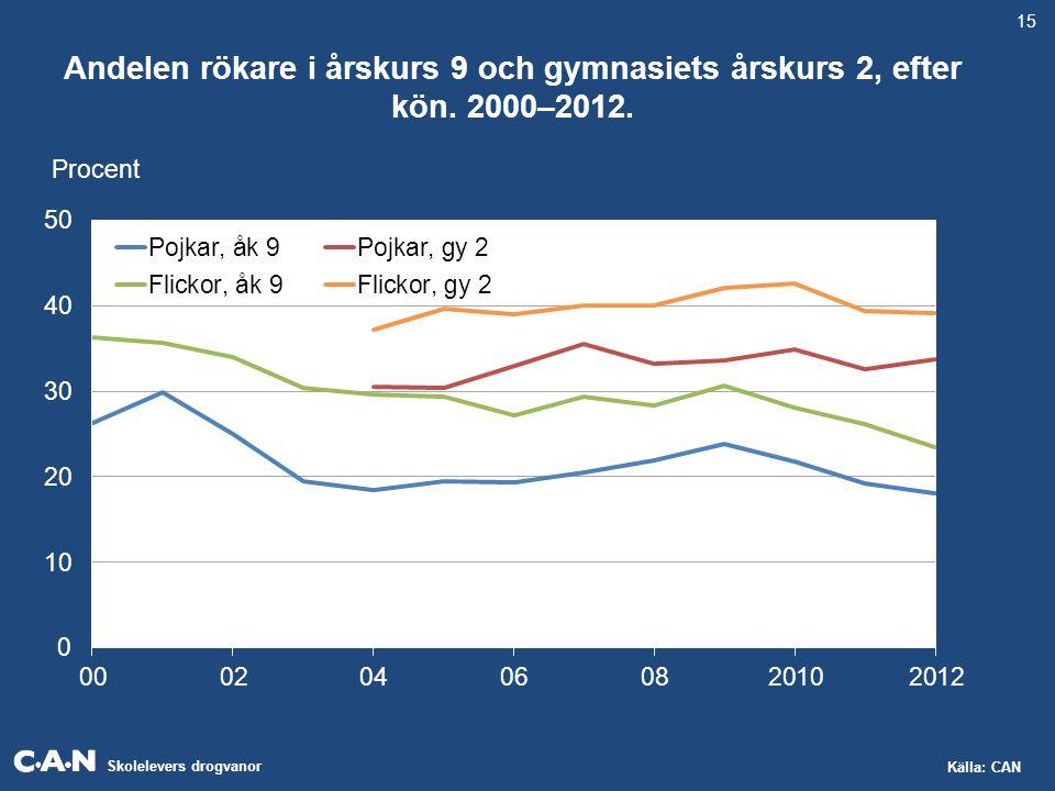 Skolelevers drogvanor Källa: CAN Andelen rökare i årskurs 9 och gymnasiets årskurs 2, efter kön. 2000–2012. Procent 15