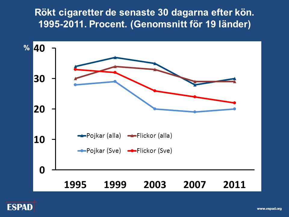 www.espad.org Rökt cigaretter de senaste 30 dagarna efter kön.