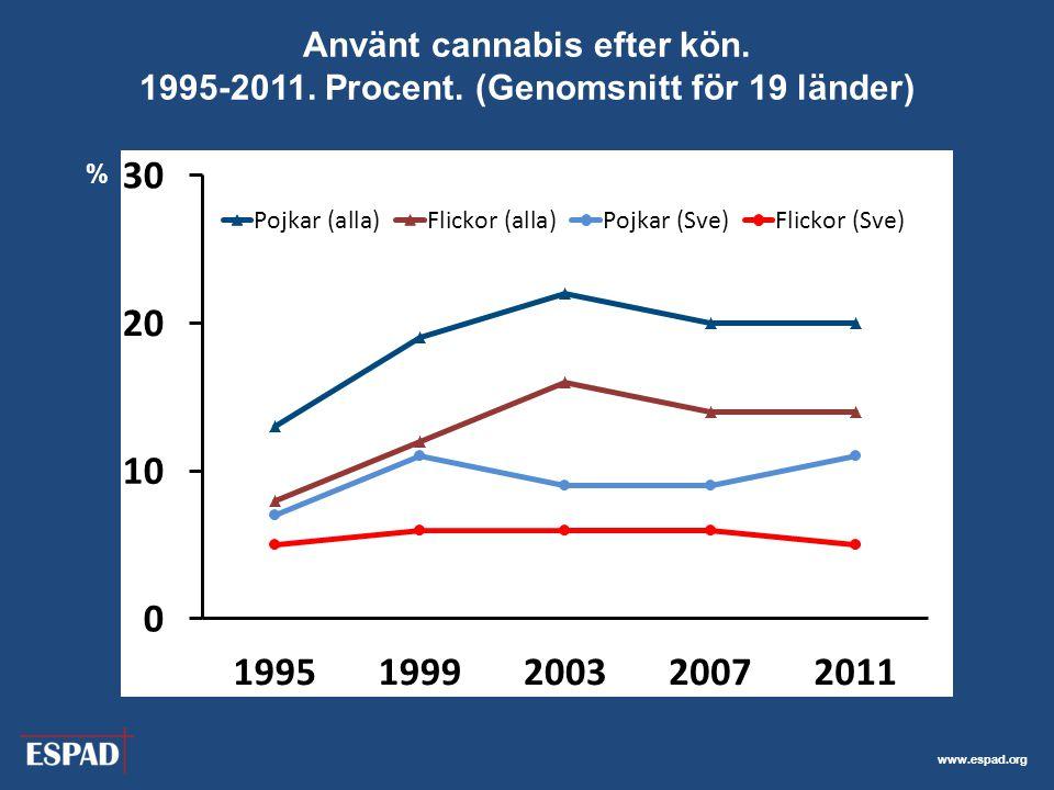 www.espad.org Använt cannabis efter kön. 1995-2011. Procent. (Genomsnitt för 19 länder) %