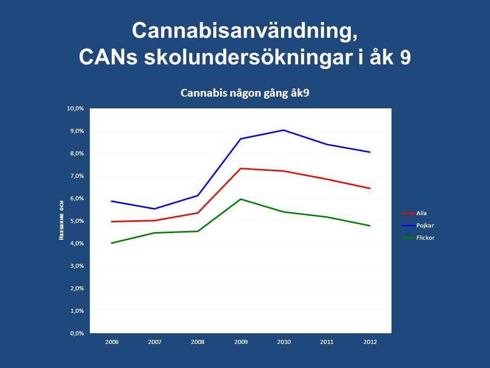 Cannabisanvändning, CANs skolundersökningar i åk 9