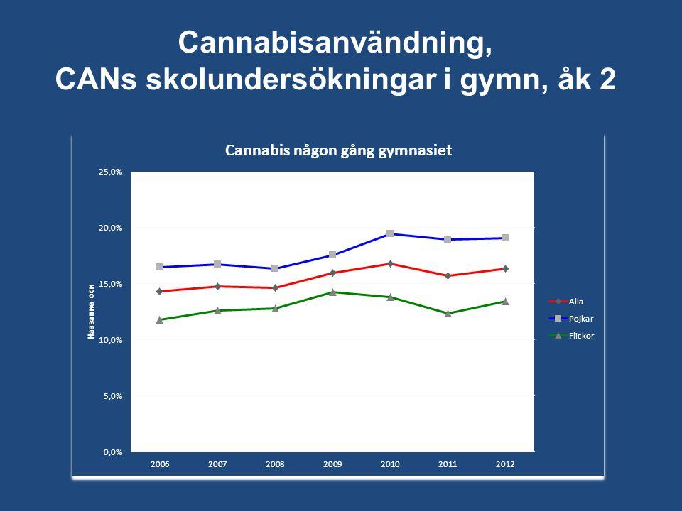 Cannabisanvändning, CANs skolundersökningar i gymn, åk 2