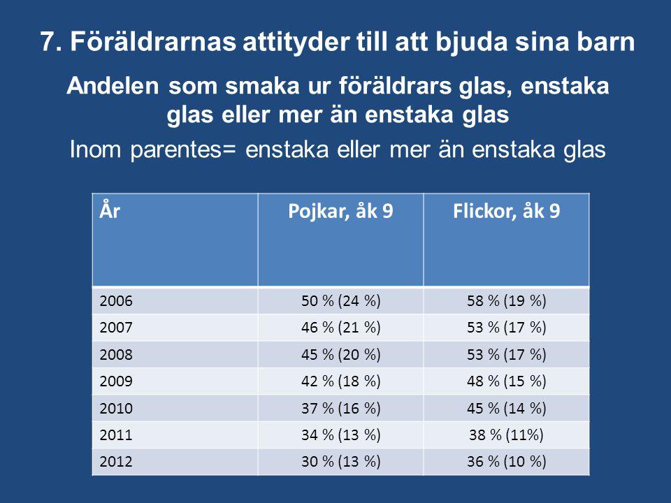 7. Föräldrarnas attityder till att bjuda sina barn Andelen som smaka ur föräldrars glas, enstaka glas eller mer än enstaka glas Inom parentes= enstaka