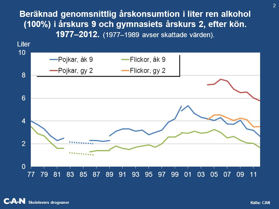 Skolelevers drogvanor Källa: CAN Beräknad genomsnittlig årskonsumtion i liter ren alkohol (100%) i årskurs 9 och gymnasiets årskurs 2, efter kön. 1977