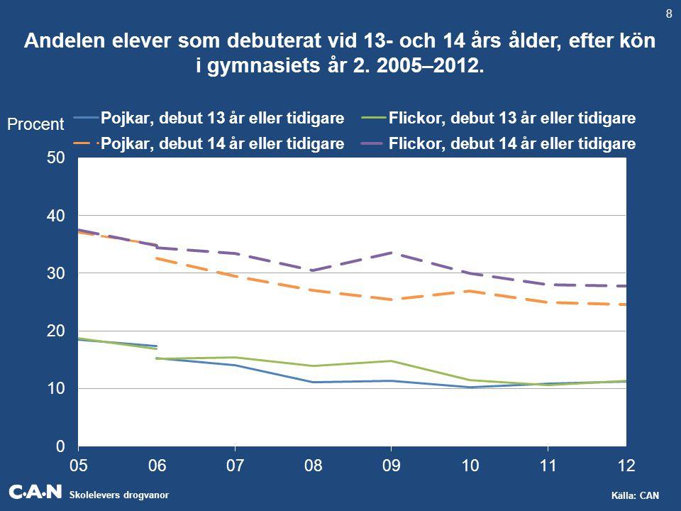 Skolelevers drogvanor Källa: CAN Andelen elever som debuterat vid 13- och 14 års ålder, efter kön i gymnasiets år 2. 2005–2012. 8 Procent