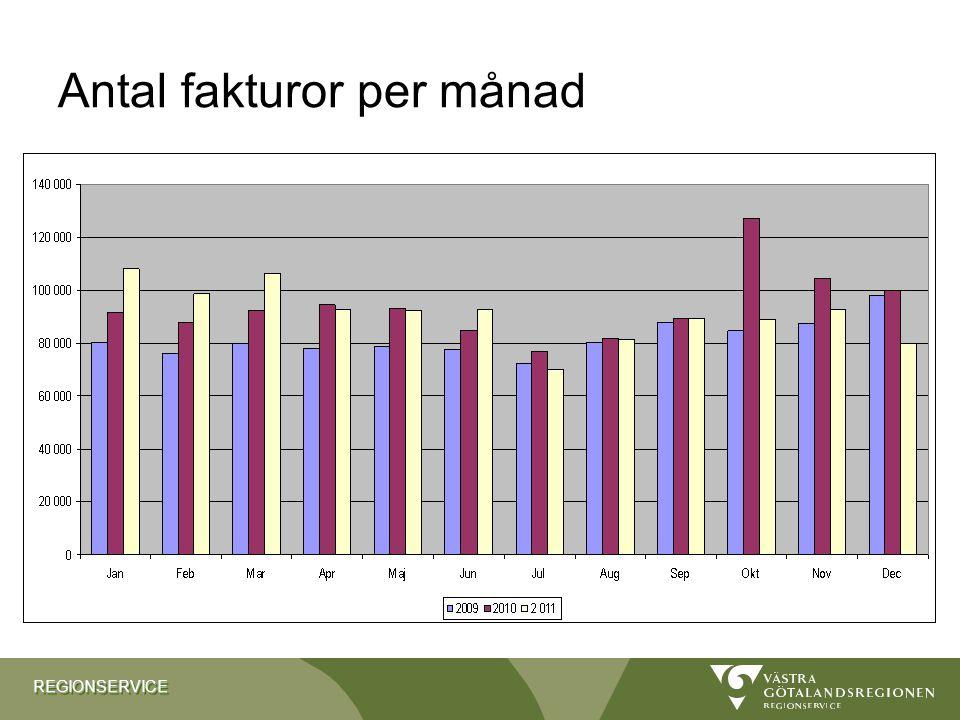 REGIONSERVICEREGIONSERVICE Antal fakturor per månad