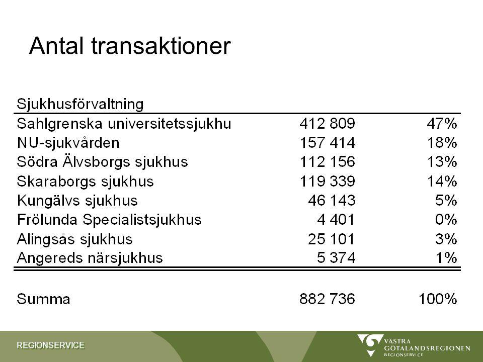 REGIONSERVICEREGIONSERVICE Antal transaktioner