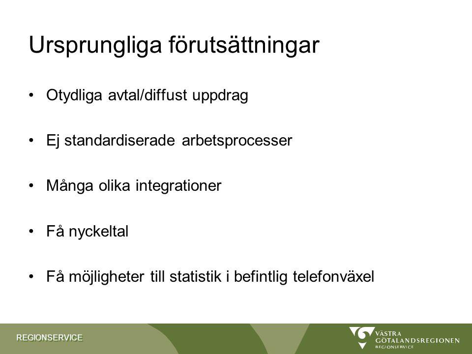 REGIONSERVICEREGIONSERVICE Ursprungliga förutsättningar Otydliga avtal/diffust uppdrag Ej standardiserade arbetsprocesser Många olika integrationer Få