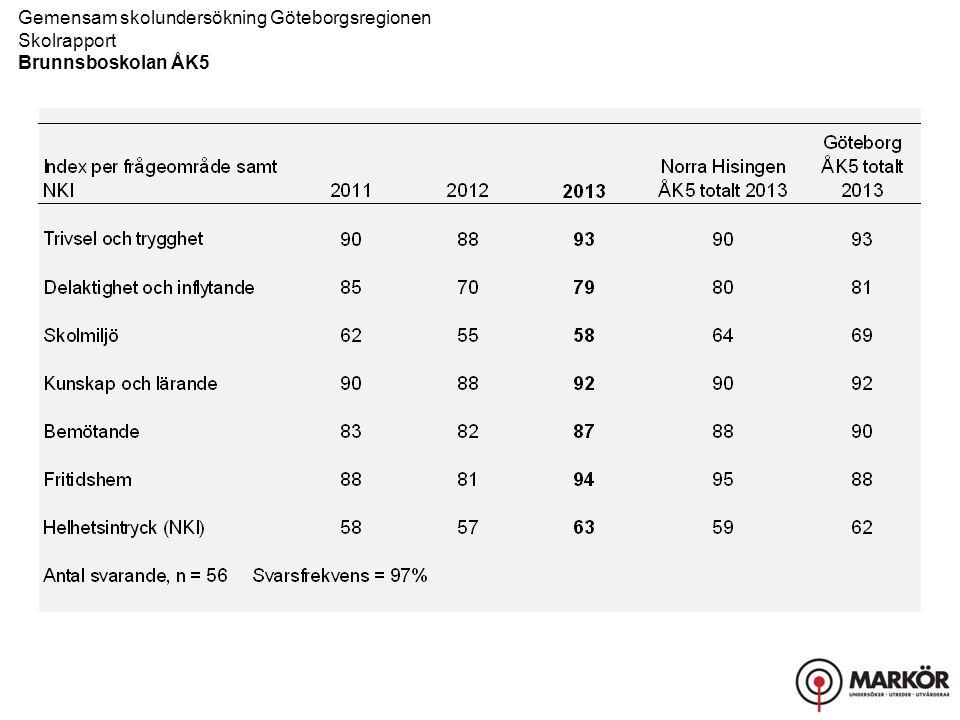 Gemensam skolundersökning Göteborgsregionen Skolrapport Brunnsboskolan ÅK5