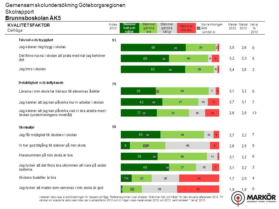 Norra Hisingen ÅK5 (Andel 4) KVALITETSFAKTOR Delfråga Stämmer helt och hållet Stämmer ganska bra Stämmer ganska dåligt Stämmer inte alls Gemensam skol