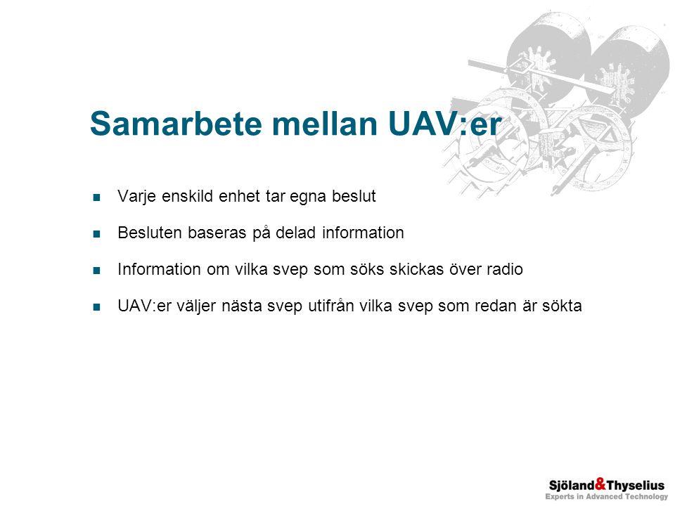 Samarbete mellan UAV:er Varje enskild enhet tar egna beslut Besluten baseras på delad information Information om vilka svep som söks skickas över radio UAV:er väljer nästa svep utifrån vilka svep som redan är sökta