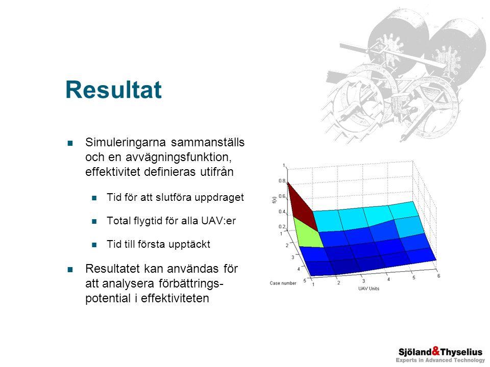 Resultat Simuleringarna sammanställs och en avvägningsfunktion, effektivitet definieras utifrån Tid för att slutföra uppdraget Total flygtid för alla UAV:er Tid till första upptäckt Resultatet kan användas för att analysera förbättrings- potential i effektiviteten