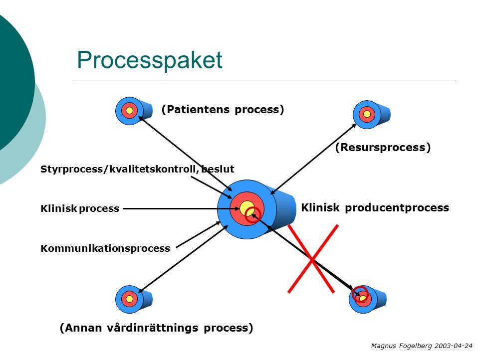 Processpaket Kommunikationsprocess Styrprocess/kvalitetskontroll, beslut Klinisk process Magnus Fogelberg 2003-04-24 Klinisk producentprocess (Annan vårdinrättnings process) (Patientens process) (Resursprocess)