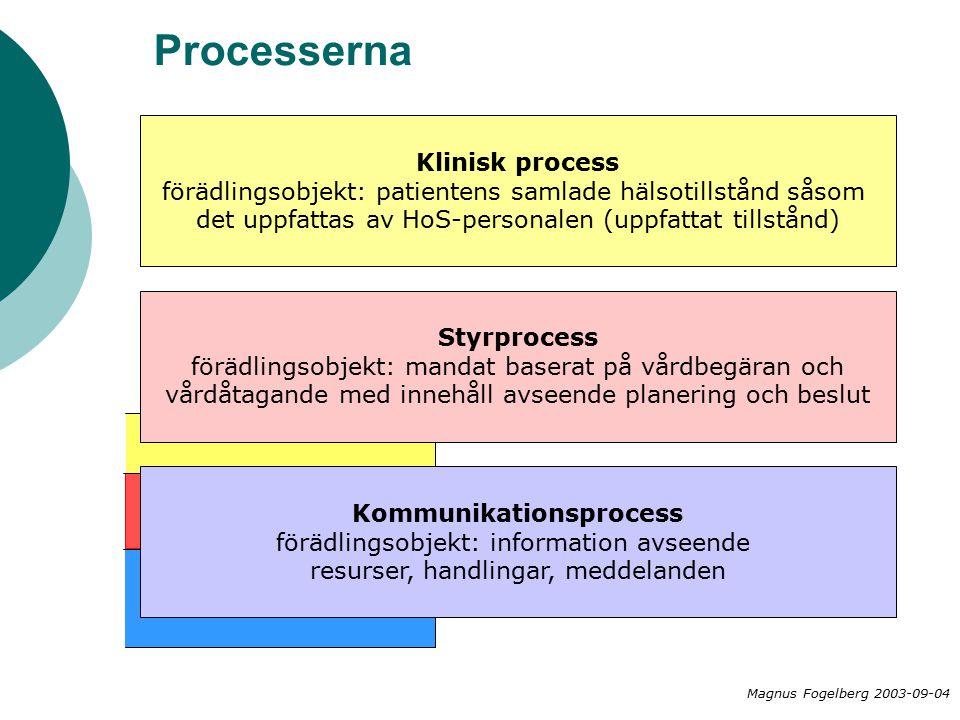 Processerna Klinisk process förädlingsobjekt: patientens samlade hälsotillstånd såsom det uppfattas av HoS-personalen (uppfattat tillstånd) Styrprocess förädlingsobjekt: mandat baserat på vårdbegäran och vårdåtagande med innehåll avseende planering och beslut Kommunikationsprocess förädlingsobjekt: information avseende resurser, handlingar, meddelanden Magnus Fogelberg 2003-09-04