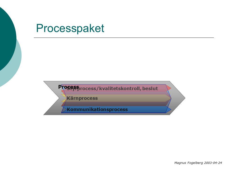 Process Kommunikationsprocess Styrprocess/kvalitetskontroll, beslut Kärnprocess Process Magnus Fogelberg 2003-04-24 paket
