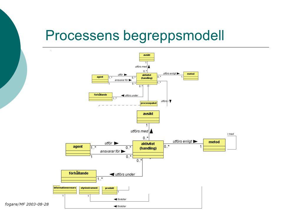Processens begreppsmodell fogare/MF 2003-08-28