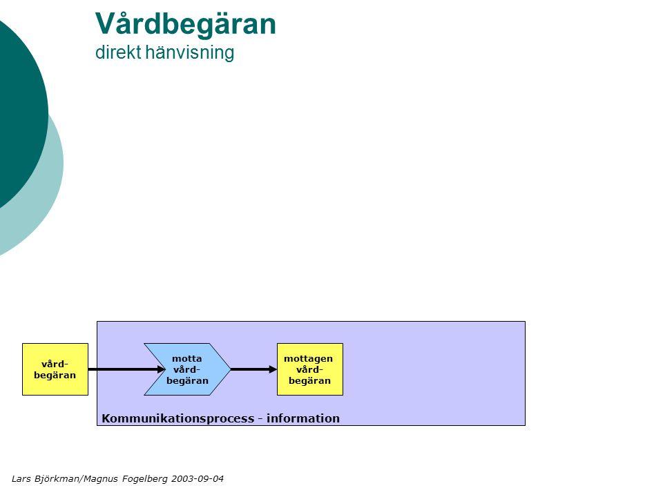 Vårdbegäran direkt hänvisning Kommunikationsprocess - information vård- begäran motta vård- begäran mottagen vård- begäran Lars Björkman/Magnus Fogelberg 2003-09-04