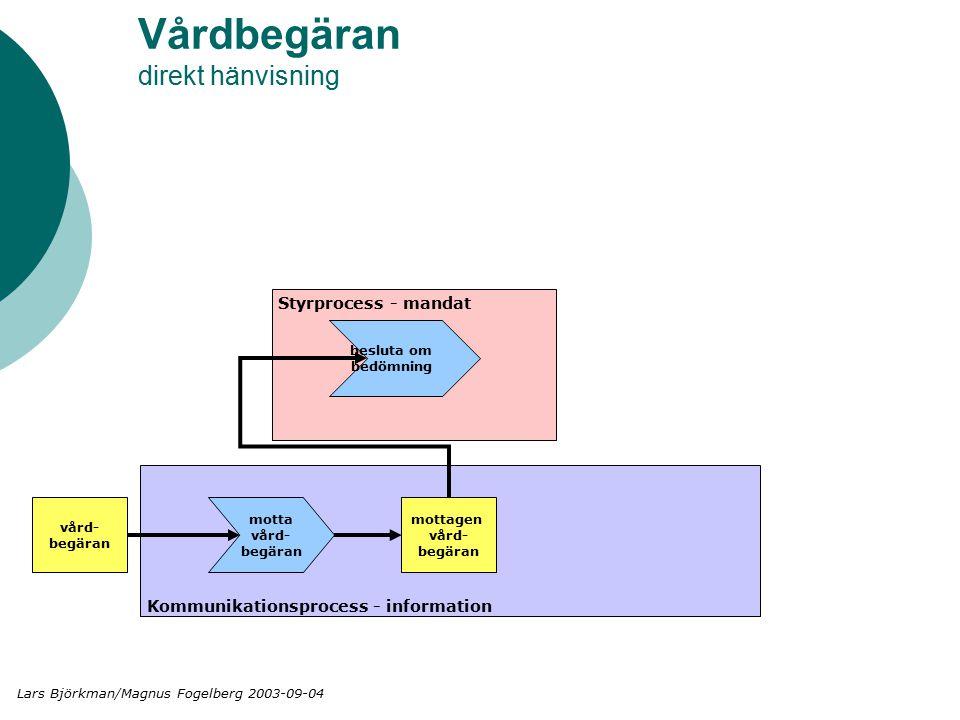 Vårdbegäran direkt hänvisning Styrprocess - mandat Kommunikationsprocess - information vård- begäran motta vård- begäran mottagen vård- begäran besluta om bedömning Lars Björkman/Magnus Fogelberg 2003-09-04