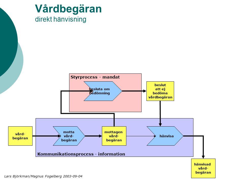 Vårdbegäran direkt hänvisning Styrprocess - mandat Kommunikationsprocess - information vård- begäran motta vård- begäran hänvisa mottagen vård- begäran hänvisad vård- begäran besluta om bedömning beslut att ej bedöma vårdbegäran Lars Björkman/Magnus Fogelberg 2003-09-04