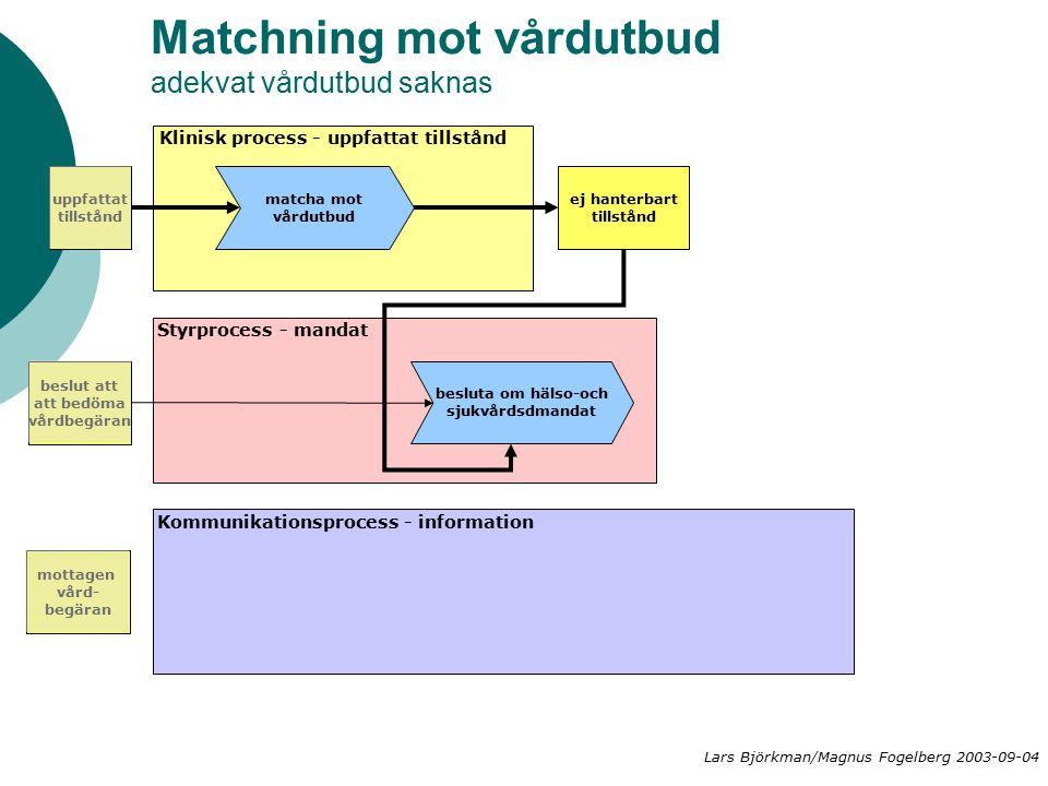 Matchning mot vårdutbud adekvat vårdutbud saknas matcha mot vårdutbud ej hanterbart tillstånd besluta om hälso-och sjukvårdsdmandat Klinisk process - uppfattat tillstånd Styrprocess - mandat Kommunikationsprocess - information mottagen vård- begäran beslut att att bedöma vårdbegäran uppfattat tillstånd Lars Björkman/Magnus Fogelberg 2003-09-04