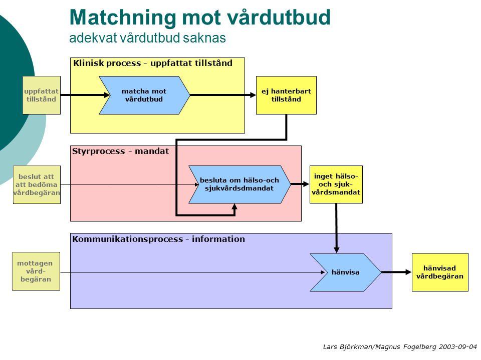 Matchning mot vårdutbud adekvat vårdutbud saknas matcha mot vårdutbud ej hanterbart tillstånd besluta om hälso-och sjukvårdsdmandat inget hälso- och sjuk- vårdsmandat hänvisa hänvisad vårdbegäran Klinisk process - uppfattat tillstånd Styrprocess - mandat Kommunikationsprocess - information mottagen vård- begäran beslut att att bedöma vårdbegäran uppfattat tillstånd Lars Björkman/Magnus Fogelberg 2003-09-04