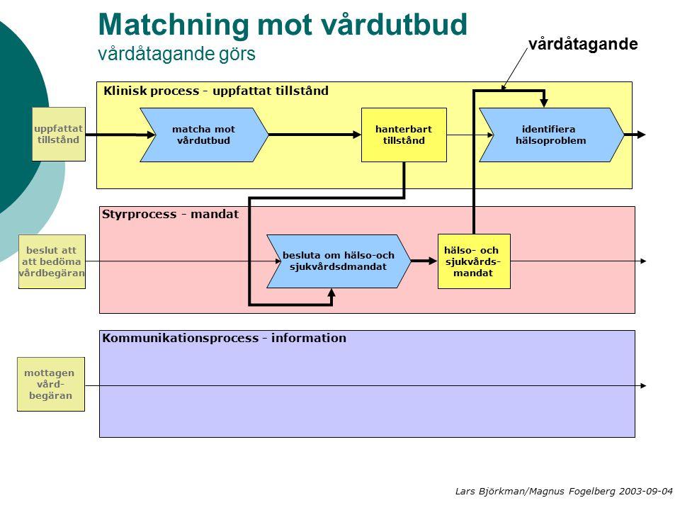 Matchning mot vårdutbud vårdåtagande görs matcha mot vårdutbud hanterbart tillstånd besluta om hälso-och sjukvårdsdmandat hälso- och sjukvårds- mandat Klinisk process - uppfattat tillstånd Styrprocess - mandat Kommunikationsprocess - information identifiera hälsoproblem uppfattat tillstånd vårdåtagande beslut att att bedöma vårdbegäran mottagen vård- begäran Lars Björkman/Magnus Fogelberg 2003-09-04