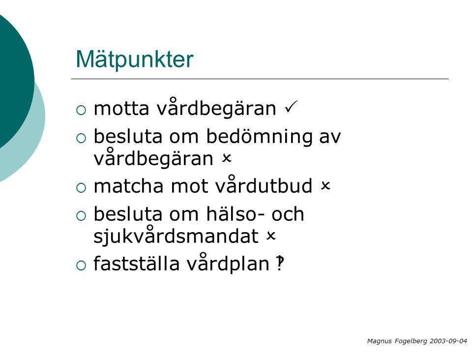 Mätpunkter  motta vårdbegäran   besluta om bedömning av vårdbegäran   matcha mot vårdutbud   besluta om hälso- och sjukvårdsmandat   fastställa vårdplan  Magnus Fogelberg 2003-09-04
