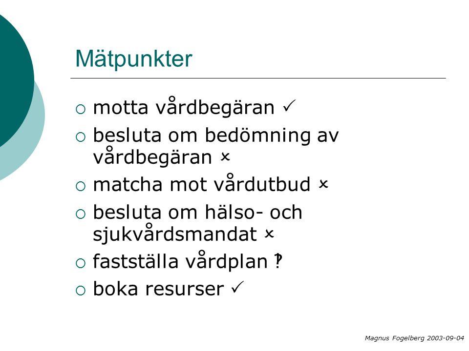 Mätpunkter  motta vårdbegäran   besluta om bedömning av vårdbegäran   matcha mot vårdutbud   besluta om hälso- och sjukvårdsmandat   fastställa vårdplan   boka resurser  Magnus Fogelberg 2003-09-04