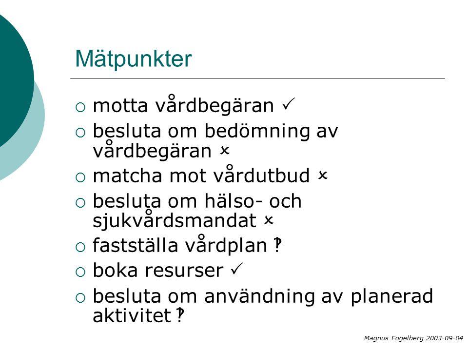 Mätpunkter  motta vårdbegäran   besluta om bedömning av vårdbegäran   matcha mot vårdutbud   besluta om hälso- och sjukvårdsmandat   fastställa vårdplan   boka resurser   besluta om användning av planerad aktivitet  Magnus Fogelberg 2003-09-04