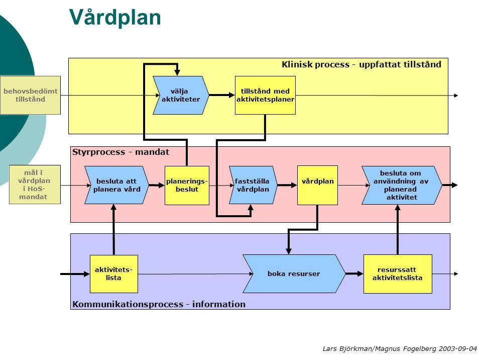 Vårdplan välja aktiviteter besluta att planera vård planerings- beslut Klinisk process - uppfattat tillstånd Styrprocess - mandat Kommunikationsprocess - information boka resurser aktivitets- lista tillstånd med aktivitetsplaner behovsbedömt tillstånd mål i vårdplan i HoS- mandat resurssatt aktivitetslista fastställa vårdplan besluta om användning av planerad aktivitet Lars Björkman/Magnus Fogelberg 2003-09-04